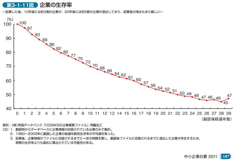 企業の生存率